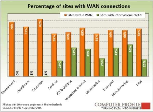 fig-3-percentages-wan-connecties